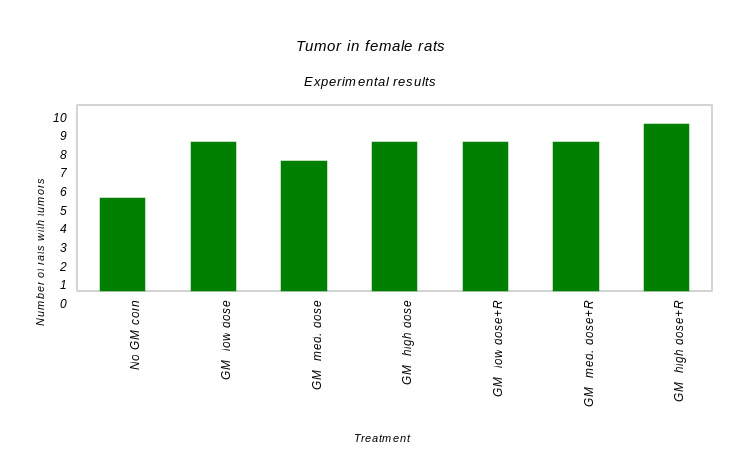 Results from the actual experiment